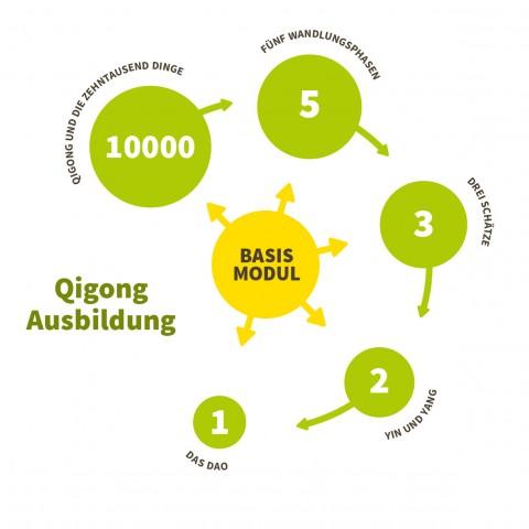 Qigong Ausbildungsmodule
