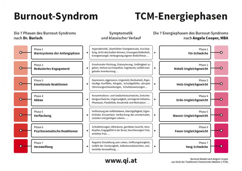 Burnout aus TCM-Sicht