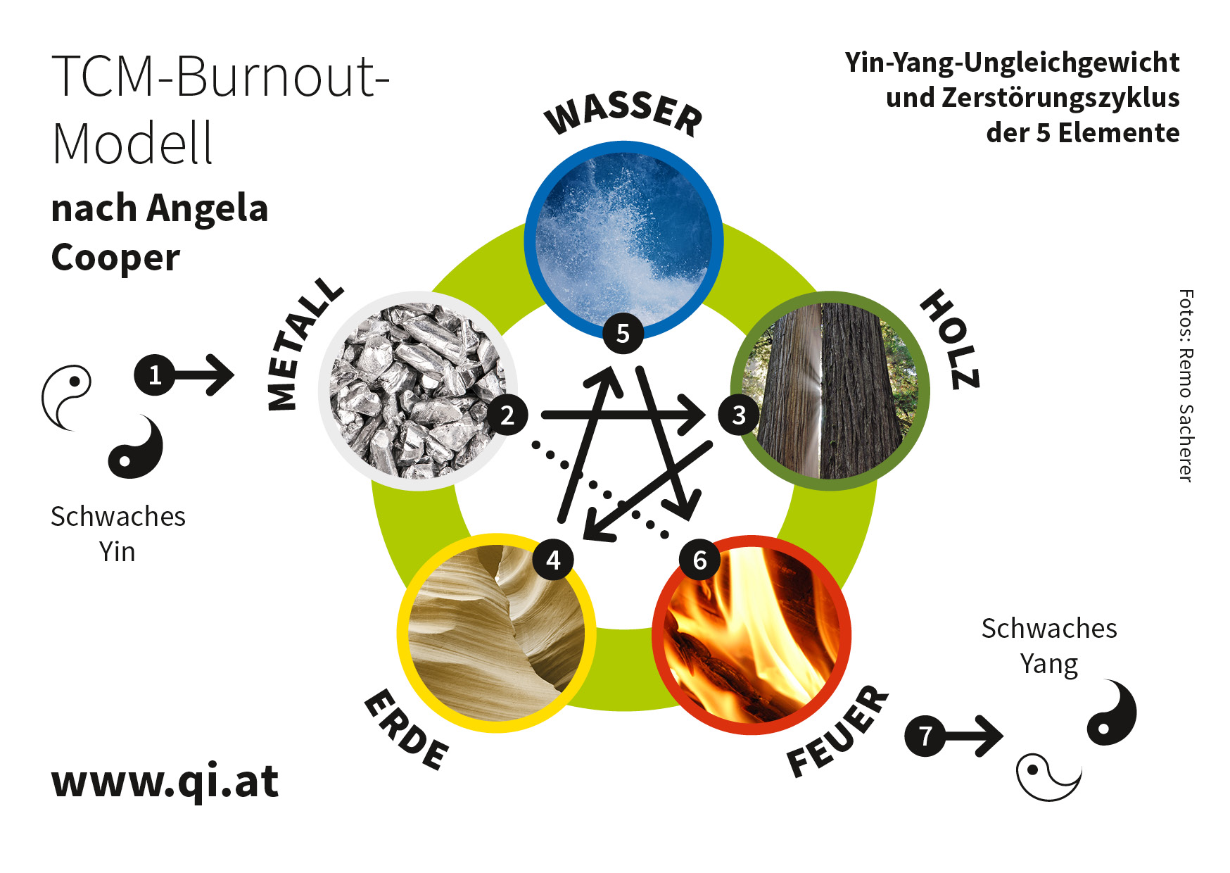 Burnout-Syndrom aus Sicht der Traditionell Chinesischen Medizin (TCM) nach Angela Cooper
