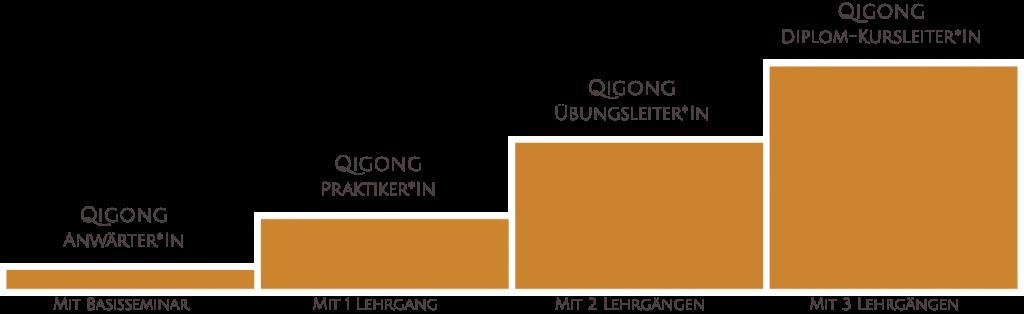 Qigong lernen in 3 Schritten